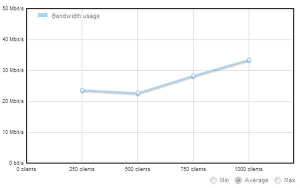 Bandwidth Usage (No APC caching or CDN enabled)