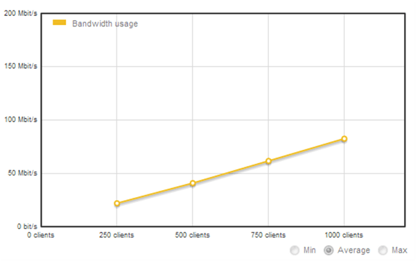 Bandwidth Usage (W3-Total-Cache Plugin and Amazon S3 CDN Used)