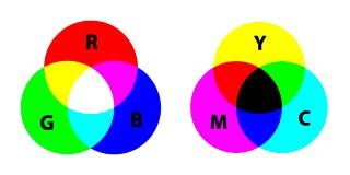 rgb-cmyk diagram.