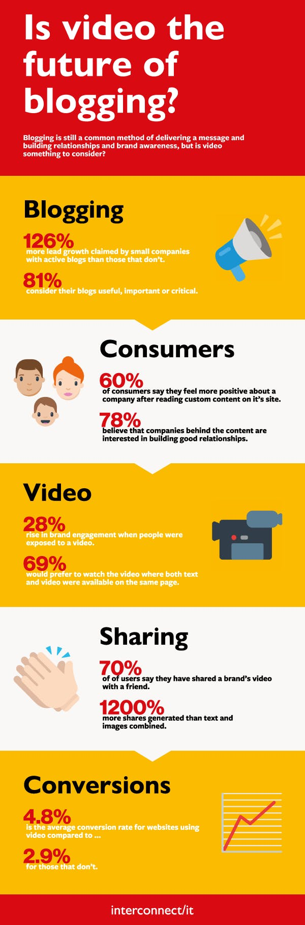Infographic - the future of business blogging